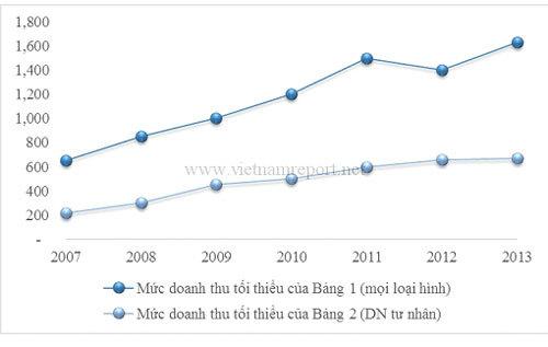 Niềm tin kinh doanh đã trở lại với DN lớn