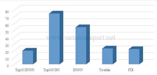 Nhìn lại chặng đường tái cấu trúc của DNNN trong năm 2013