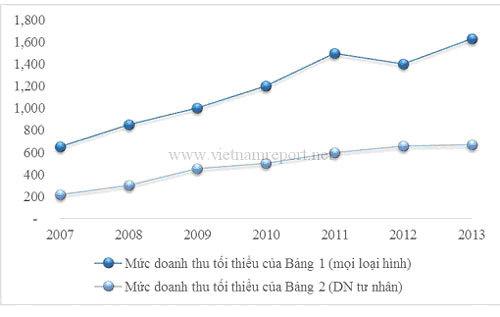 Công bố 500 DN lớn nhất Việt Nam năm 2013