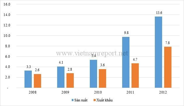 Sản phẩm công nghệ của Việt Nam: Đến khi nào mới nhất?