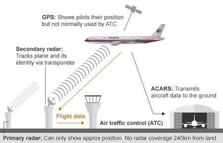 máy bay mất tích, Malaysia, MH370, manh mối, truy lùng
