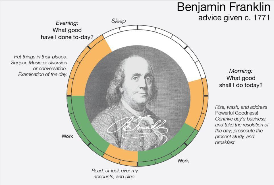 thiên tài, thời khóa biểu, ăn ngủ, cuộc sống thường ngày, lịch sinh hoạt