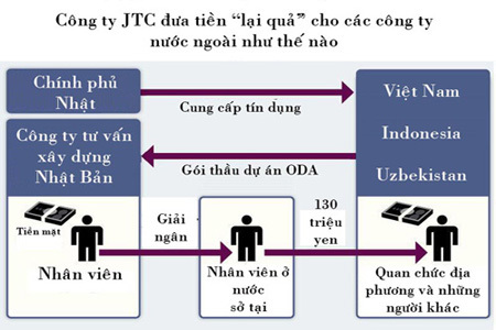 JTC, hối lộ, Nhật Bản, ODA