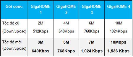 Tăng băng thông dịch vụ GigaHome và VTVnet ở Hà Nội - 16975