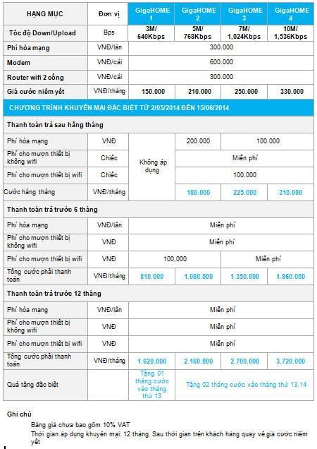 Tăng băng thông dịch vụ GigaHome và VTVnet ở Hà Nội - 16976