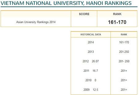 2 đại học Việt Nam vào top 200 khu vực châu Á