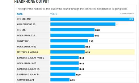 Bảng xếp hạng những chiếc smartphone nghe nhạc tốt nhất hiện nay theo PhoneArena