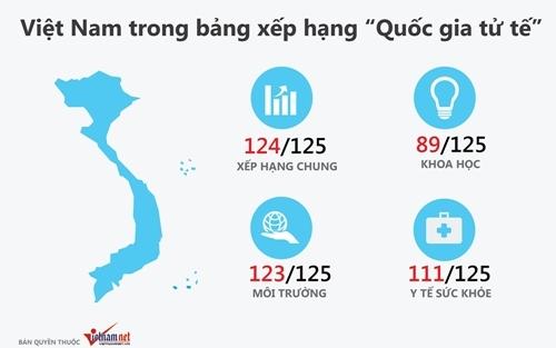 khoa học, Việt Nam, cống hiến, đóng góp, quốc gia, tử tế, xếp hạng, vị trí