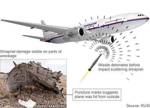 Malaysia, MH17, máy bay rơi,