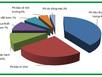 3 bước giảm chi phí hệ thống máy bơm công nghiệp