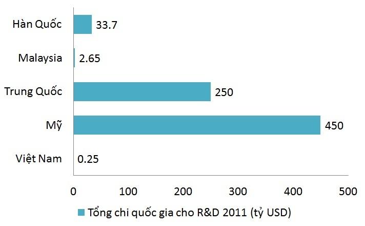 nhà khoa học, nghiên cứu và phát triển, R&D, nghiên cứu, kinh phí, nhân lực, GDP, tỉ lệ, so sánh, minh oan, Việt Nam