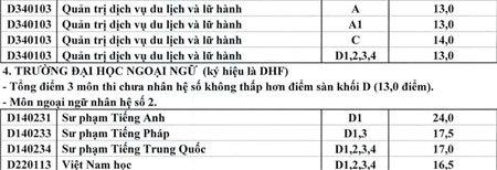 ĐH Huế, điểm chuẩn, nguyện vọng bổ sung, y dược, nông lâm, tuyển sinh