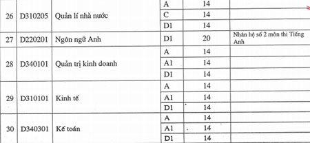 HV Hàng không VN, ĐH Quy Nhơn, điểm chuẩn, tuyển sinh