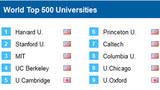 Việt Nam chưa có mặt trong top 500 đại học tốt nhất