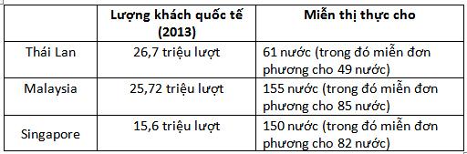 khách-du-lịch, visa, hộ-chiếu, thị-thực, Việt-Nam, khách-quốc-tế, miễn-visa