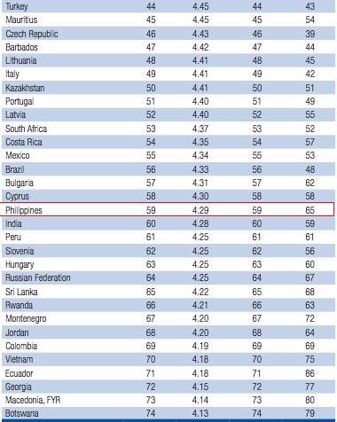 năng-lực-cạnh-tranh, diễn-đàn-kinh-tế-thế-giới, WEF, Philippines, Đông-Nam-Á, Việt-Nam, Thái-Lan, cải-cách, xếp-hạng, đổi-mới