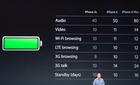 iPhone 6 suýt chót bảng về thời lượng pin