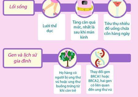 8 yếu tố làm tăng nguy cơ ung thư vú