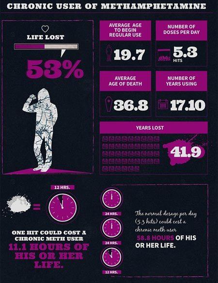 Thuốc lá, rượu bia gây tổn thọ tới mức nào?