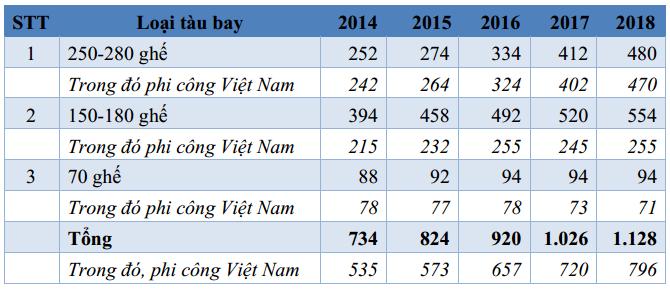 Vietnam Airlines, phi công, tiếp viên, JPA, lương