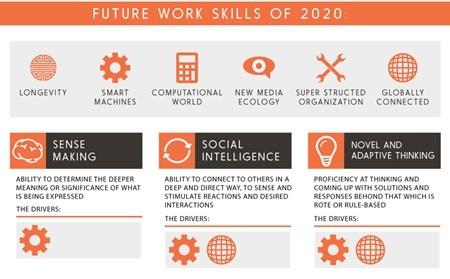 thành công, kỹ năng, làm việc, năm 2020