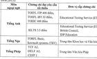 Bộ GD-ĐT cung cấp sai thông tin đơn vị cấp chứng chỉ IELTS