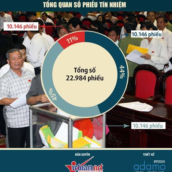 Kết quả lấy phiếu tín nhiệm lần 1 năm 2013