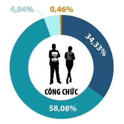 Thủ tướng: Dân không tin chỉ 0,46% công chức yếu kém
