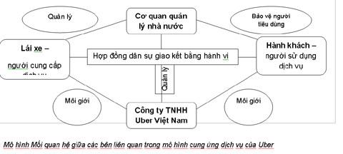Uber, taxi, New York, quản lí, nhà nước, hành khách