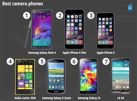 smartphone, nhất, 2014