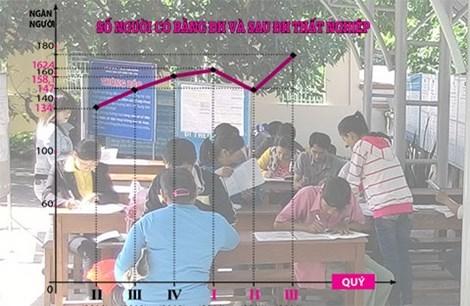 Bằng ĐH mất giá: Học xong rồi... thất nghiệp!