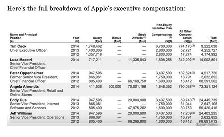 Quan chức Apple bỏ túi hàng chục triệu đô năm 2014 - 1