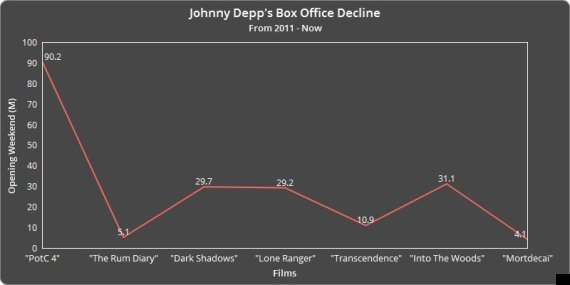 Bom xịt của Johnny Depp