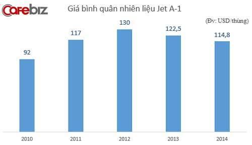 Dầu giảm 1 USD,  Vietnam Airlines tiết kiệm 150 tỷ/năm