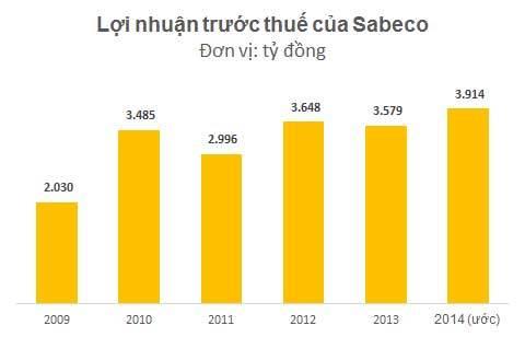 Tỷ phú Thái: 500 triệu đô mua Vinamilk, đòi mua bia Sài Gòn 1 tỷ USD