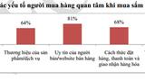 Người dùng Việt mua sắm online 145 USD/năm