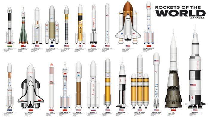 Điểm danh 51 tên lửa vũ trụ mạnh nhất thế giới