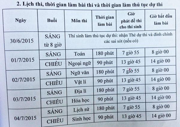 Chi tiết dự kiến lịch thi THPT quốc gia