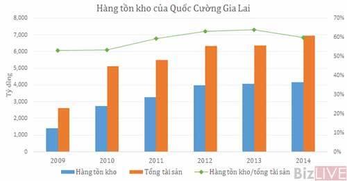 Cường-đô-la, Nguyễn-Quốc-Cường, HAGL, tồn-kho, nhà-đất, Gia-Lai