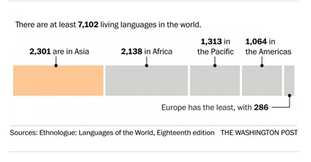Những con số nói về ngôn ngữ trên thế giới - 1