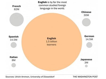 Những con số nói về ngôn ngữ trên thế giới - 7
