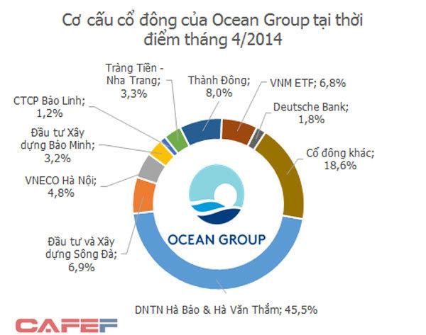 Ông Hà Văn Thắm bị bắt, đại gia nuốt đắng bỏ Ocean Group