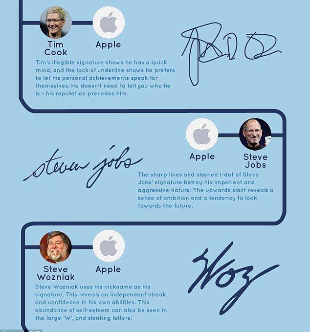 chữ ký, tính cách, Bill Gate, Steve Jobs, Mark Zuckerberg,