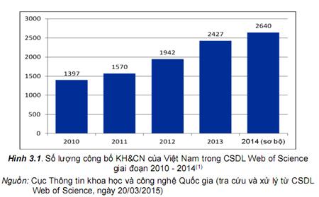 4 năm, Việt Nam công bố gần 10.000 bài báo quốc tế