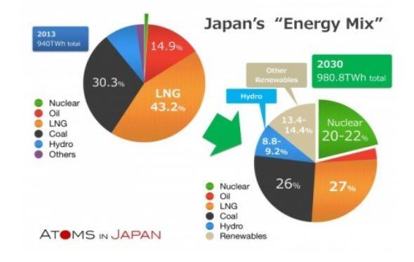 Nhật Bản lên kế hoạch điện hạt nhân đến 2030