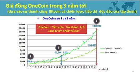 Sau Bitcoin, giới kinh doanh 'ảo' lại ồ ạt đầu tư vào đồng onecoin