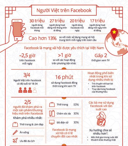 Facebook: 36% dân số Việt Nam kết nối Internet trên di động - 1