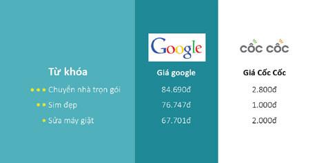 70% người Việt vào mạng tìm kiếm trước khi mua hàng