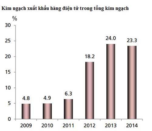 Việt Nam sẽ soán ngôi Singapore?