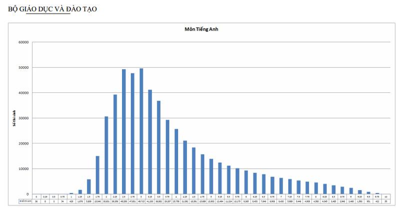 Công bố dữ liệu thí sinh chi tiết đến 0,25 điểm